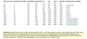 Tabelle Kaminofen-Leistung