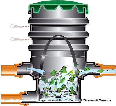 Wasserfilter für Regenwasser