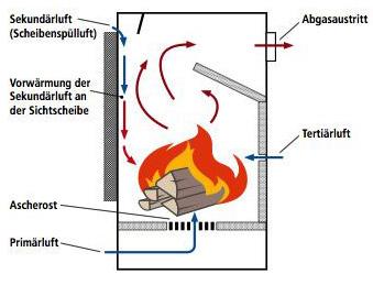 Verbrennungsluft