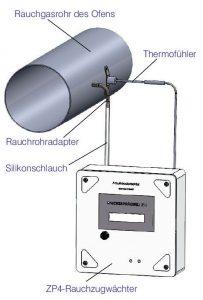 Rauchzugwächter ZP4-Set von Erich Huber