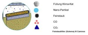 Schema für Caminos-Feinstaubfilter | Herstellerbild
