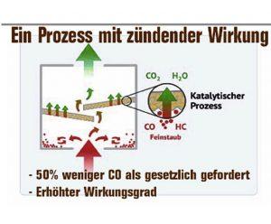 Schema für Wamsler-Katalysator