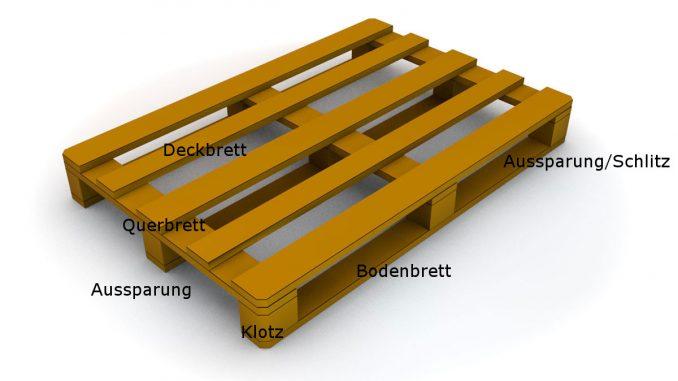 Aufbau Europalette | Grafik: ediGarden