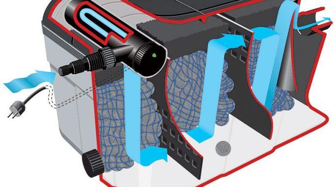 Teichfilter Durchlauffilter | Bild: Heissner