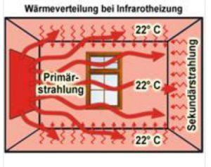 Infrarot-Strahlung/Wärmeverteilung
