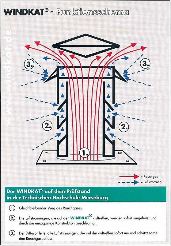 Super Förderdruck im Schornstein - was Sie darüber wissen sollten QT38