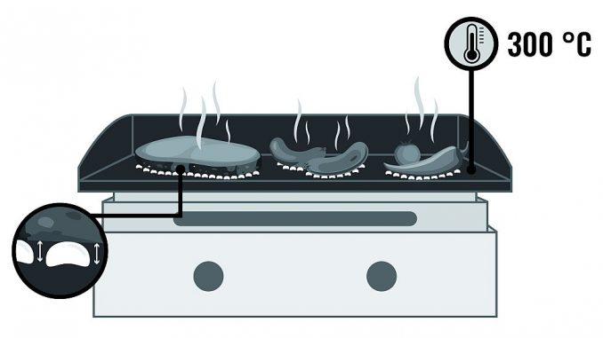 Plancha und der Leidenfrost-Effekt | Bild: edinger