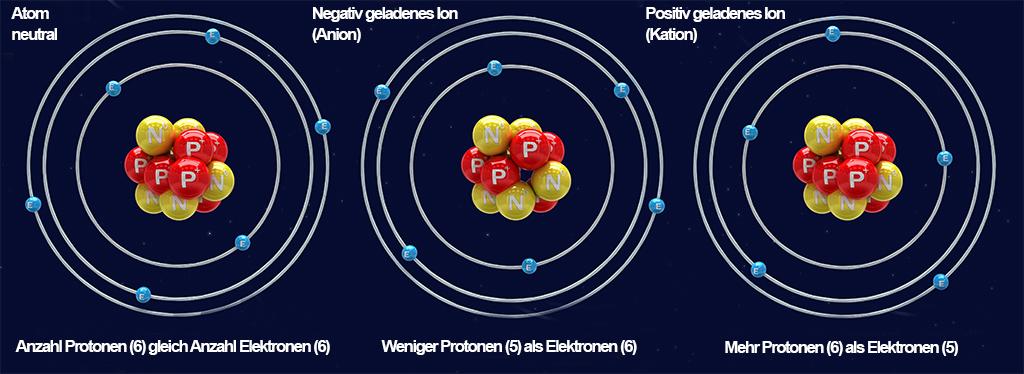 Atom/Ion, Vergleich als Schema | Grafik: generalfmv stock.adobe.com