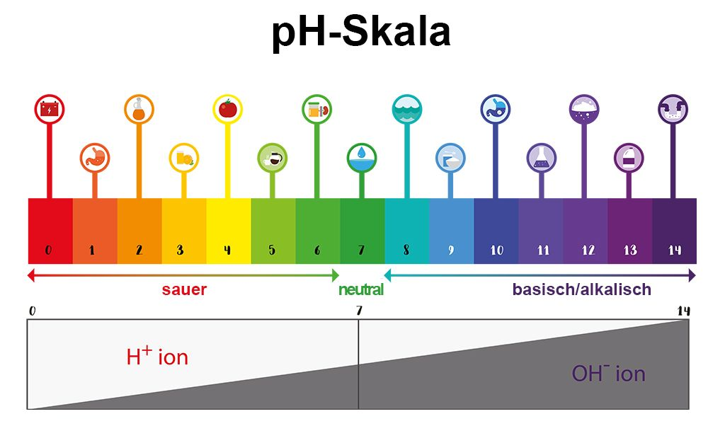 pH-Skala | Grafik: trgrowth stock.adobe.com